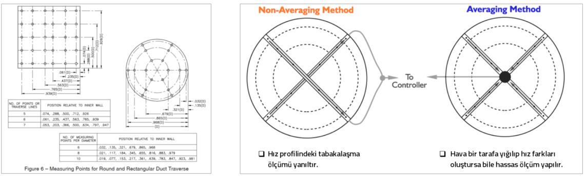 ölçüm methodu stekon vav